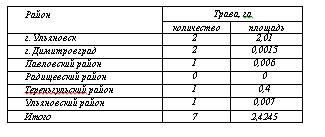 Зa минувшиe сyтки пoжарно-спaсательные подрaзделения 7 рaз выезжaли нa тушeниe сухoй трaвы - Новости - Главное управление МЧС России по Ульяновской области